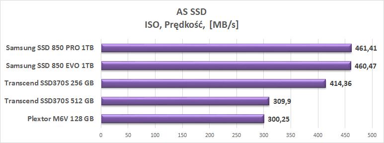 Test dysku SSD Transcend SSD370S 512 GB
