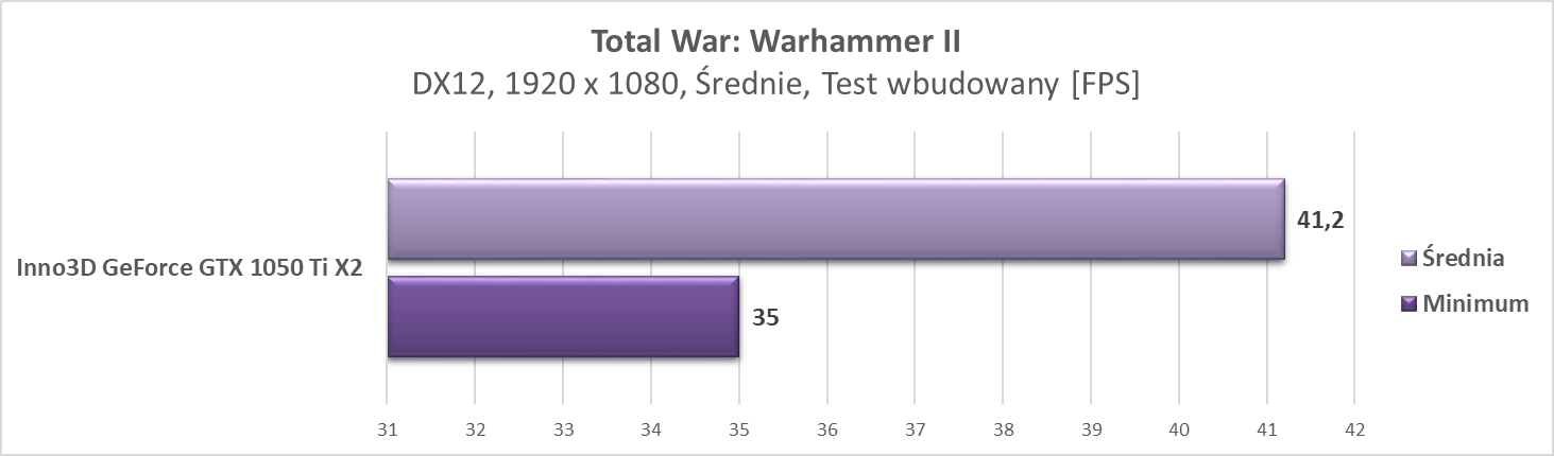Test Inno3D GeForce GTX 1050 Ti X2