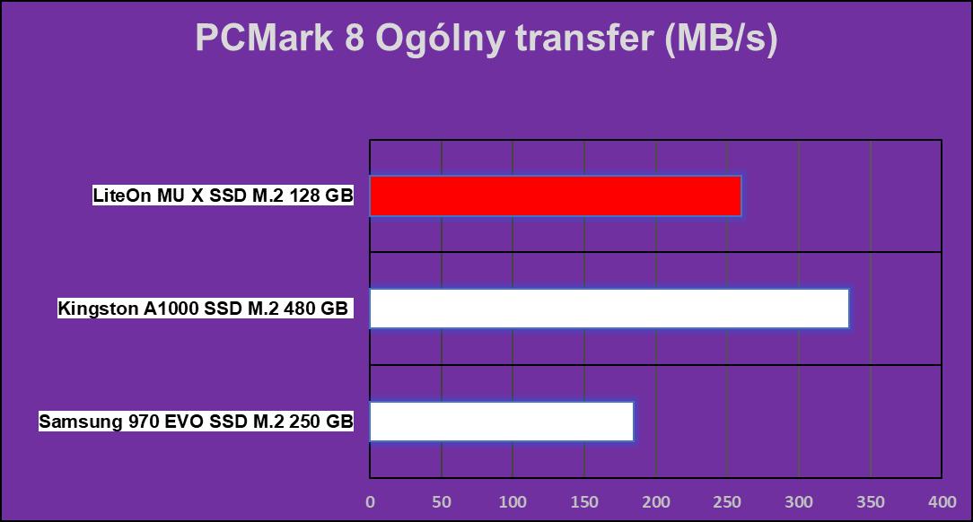 Test dysku Lite-On MU X 128 GB na M.2