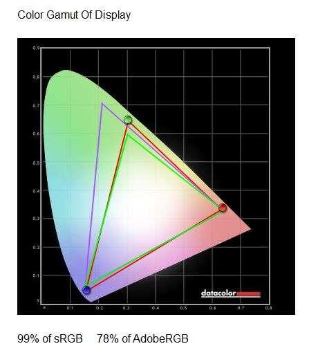 PORADNIK: Jak interpretować wyniki testów monitorów?