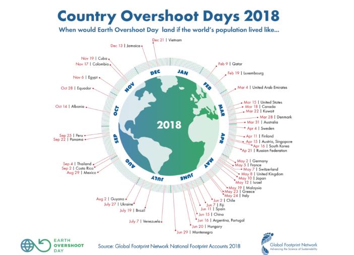 Nadszedł Dzień Długu Ekologicznego – nie jest dobrze