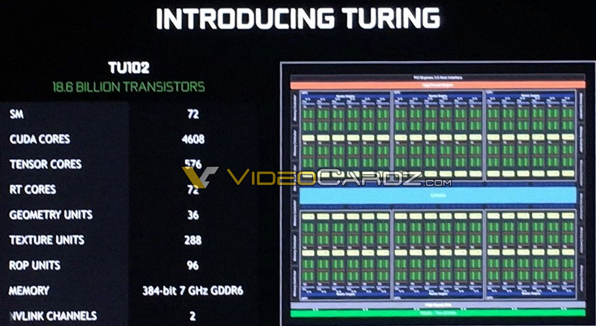 Tu102, Quadro, szczegóły, GeForce RTX 2080 Ti, Ti, 2080, rdzeń, turing, architektura, szczegóły, informacje, CUDA, Tensor, RT,