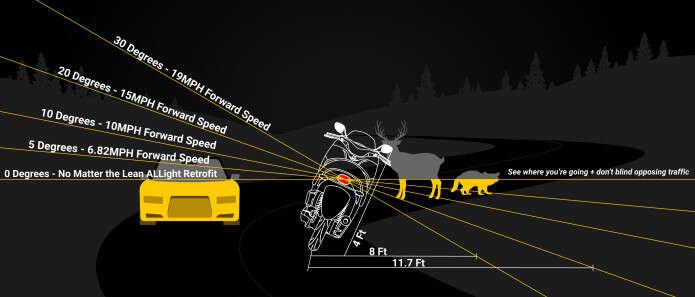 ALLight to automatycznie poziomująca się motocyklowa żarówka!