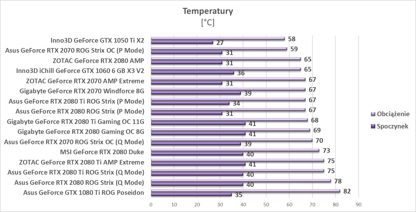 Test Asus GeForce RTX 2070 ROG Strix OC