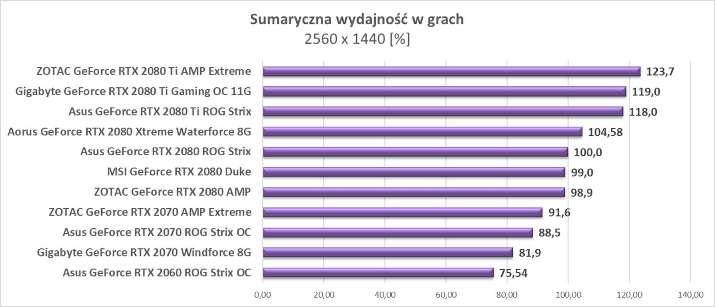 Asus GeForce RTX 2060 ROG Strix OC, test Asus GeForce RTX 2060 ROG Strix OC, recenzja Asus GeForce RTX 2060 ROG Strix OC, review Asus GeForce RTX 2060 ROG Strix OC, test RTX 2060 ROG Strix OC, recenzja RTX 2060 ROG Strix OC, review RTX 2060 ROG Strix OC, Test Asus GeForce RTX 2060 ROG Strix OC, Asus GeForce RTX 2060 ROG Strix OC, test Asus RTX 2060 ROG Strix OC, opinie Asus RTX 2060 ROG Strix OC, recenzja Asus RTX 2060 ROG Strix OC, opinia Asus RTX 2060 ROG Strix OC, wydajność Asus RTX 2060 ROG Strix OC, recenzje Asus RTX 2060 ROG Strix OC, testy Asus RTX 2060 ROG Strix OC, wrażenia Asus RTX 2060 ROG Strix OC, grafika Asus RTX 2060 ROG Strix OC, opinie Asus GeForce RTX 2060 ROG Strix OC, wrażenia Asus GeForce RTX 2060 ROG Strix OC, testy Asus GeForce RTX 2060 ROG Strix OC, recenzje Asus GeForce RTX 2060 ROG Strix OC, review Asus RTX 2060 ROG Strix OC,