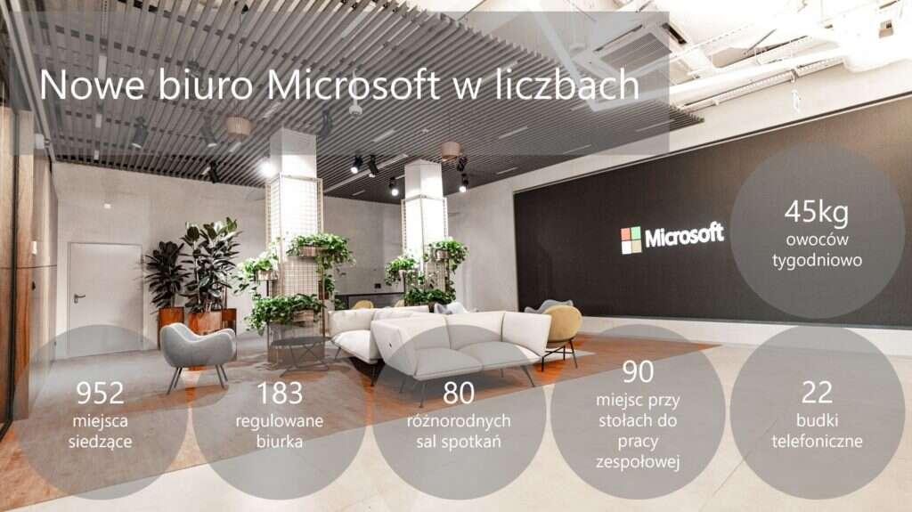 Microsoft, siedziba Microsoft, budynek Microsoft, zmiany Microsoft, Polska Microsoft, Warszawa Microsoft,