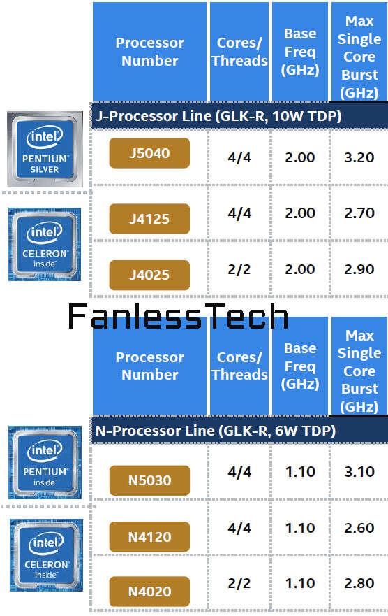Kiedy na rynek trafią procesory Intel Gemini Lake Refresh? 1