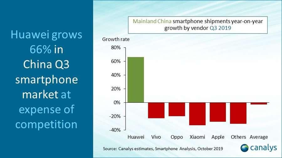 Huawei, Chiny Huawei, wzrost Huawei, rynek chiński Huawei,