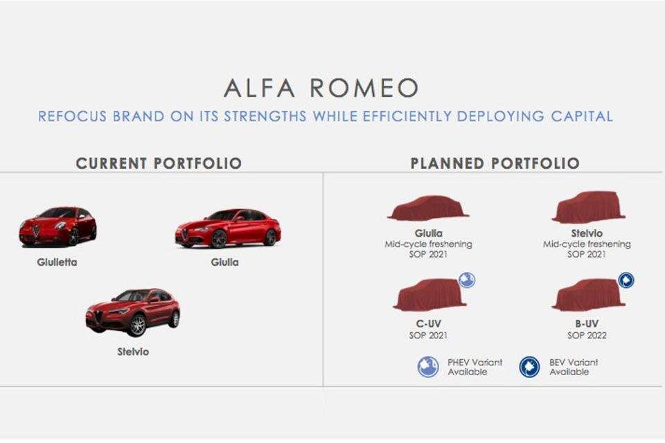 plan Alfa Romeo, SUVy Alfa Romeo, sportowe samochody Alfa Romeo, Alfa Romeo Tonale