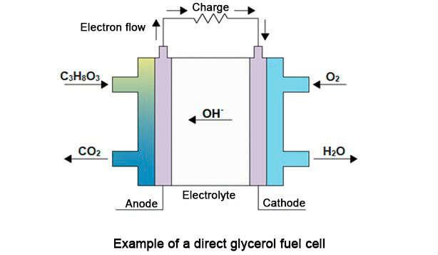 nobium i glicerol, nobium w ogniwach paliwowych, wydobicie nobium zastosowanie nobium