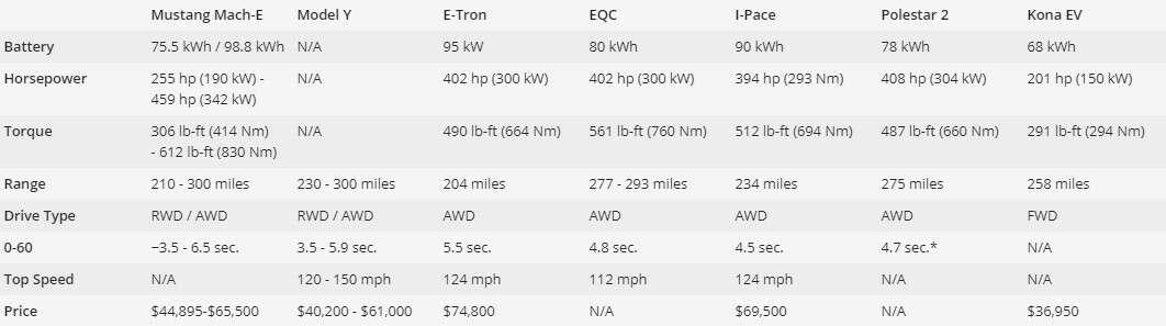 elektryczne crossovery, porównanie crossoverów EV, Mustang Mach-E, Tesla Model Y