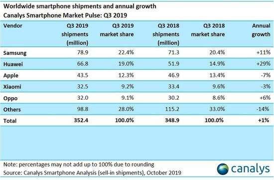 sprzedaż smartfonów, dostawy smartfonów 2019, sprzedaż smartfonów II kwartał, dostawy smartfonów III kwartał