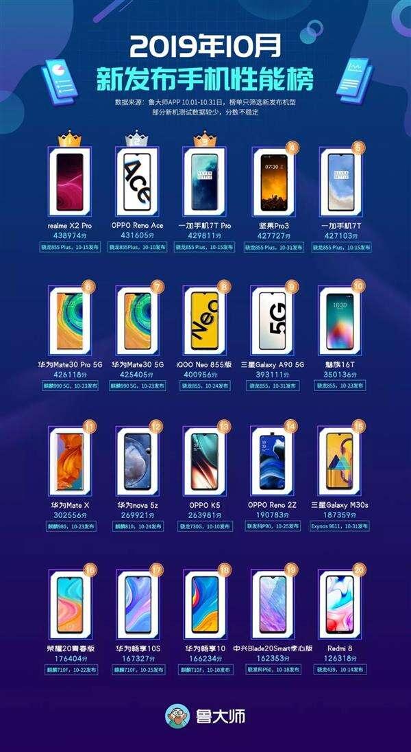Kirin 990 5G, master lu Kirin 990 5G, benchmark Kirin 990 5G, wydajność Kirin 990 5G