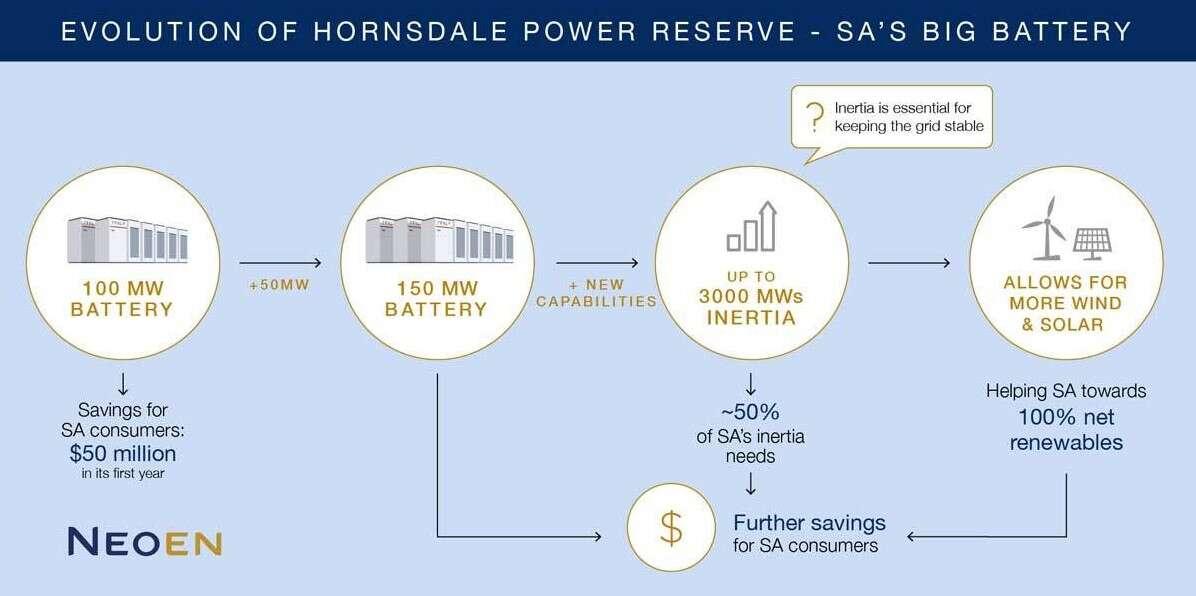 Największa bateria, rekordowa bateria, Hornsdale Power, ulepszenie Hornsdale Power