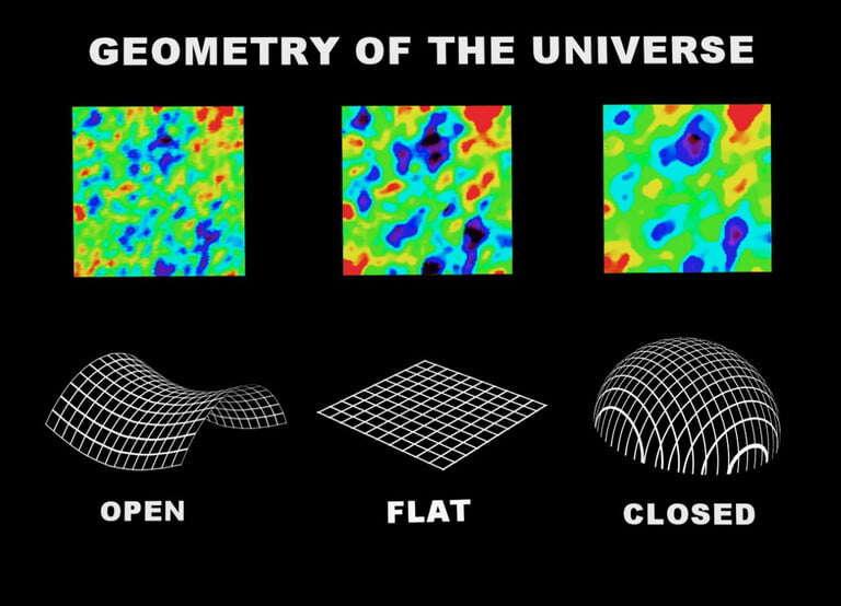 Wszechświat jest zamknięty, kształ Wszechświata, zamknięty Wszechświat, sferyczny Wszechświat