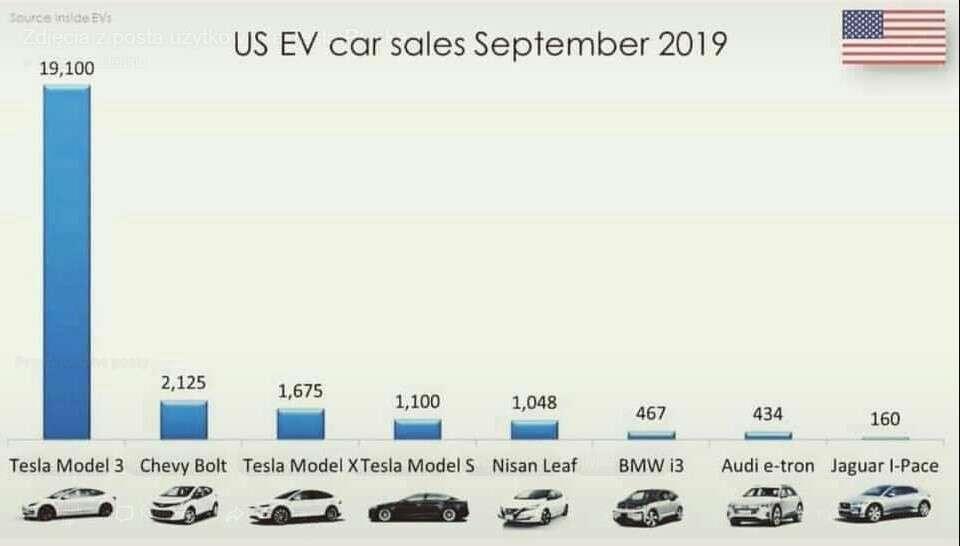 dane sprzedażowe Tesli, Model X w Norwegii, Model 3 w USA, sprzedaż Modelu X, sprzedaż Modelu 3