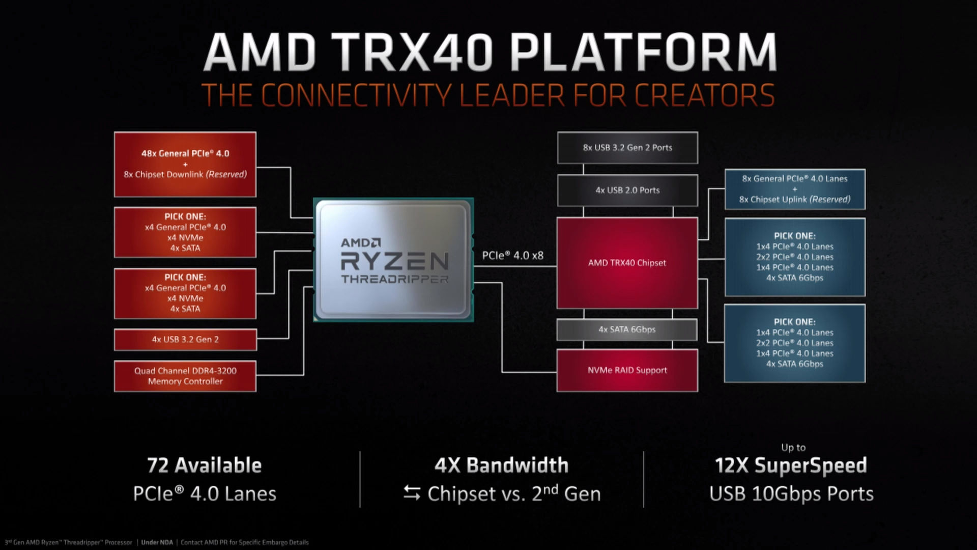 AMD Threadripper 3000, nowe AMD Threadripper, procesory AMD Threadripper, Threadripper 3970X, Threadripper 3960X