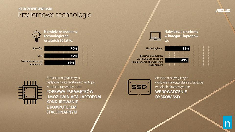 laptop przyszłości, notebook przyszłości