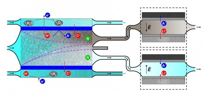 oczyszczanie wody, elektrodializa uderzeniowa, woda w reaktorach, uzdatnianie wody z reaktorów