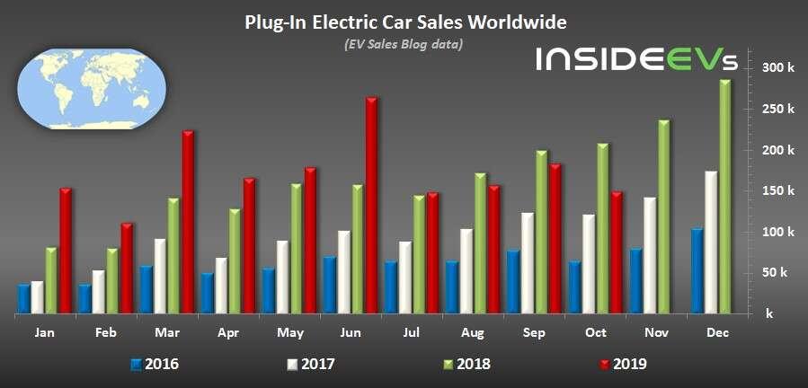 sprzedaż EV, statystyki  samochodów elektrycznych, sprzedaż samochodów elektrycznych, EV