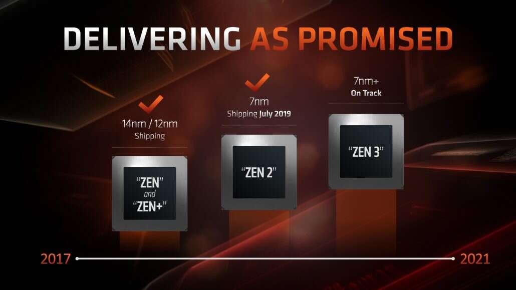 chipset AMD 600, kiedy AMD 600