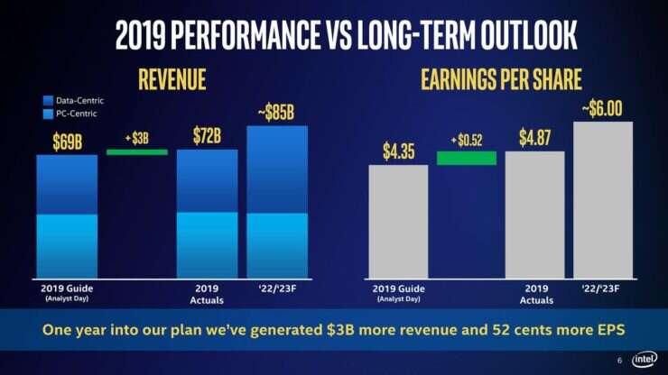 wyniki finansowe Intel, przychód Intel