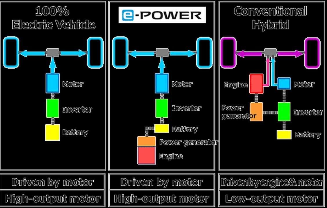 Nissan, E-Power, marka e-power, ładowanie samochodów NIssan