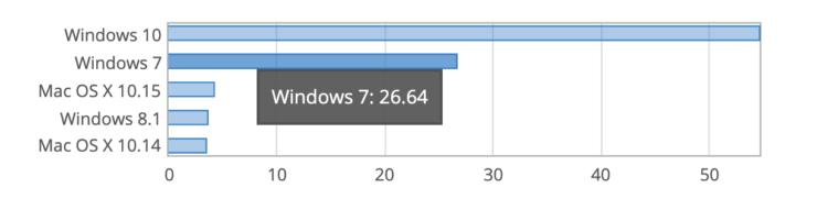windows 7 osoby, używanie windows 7