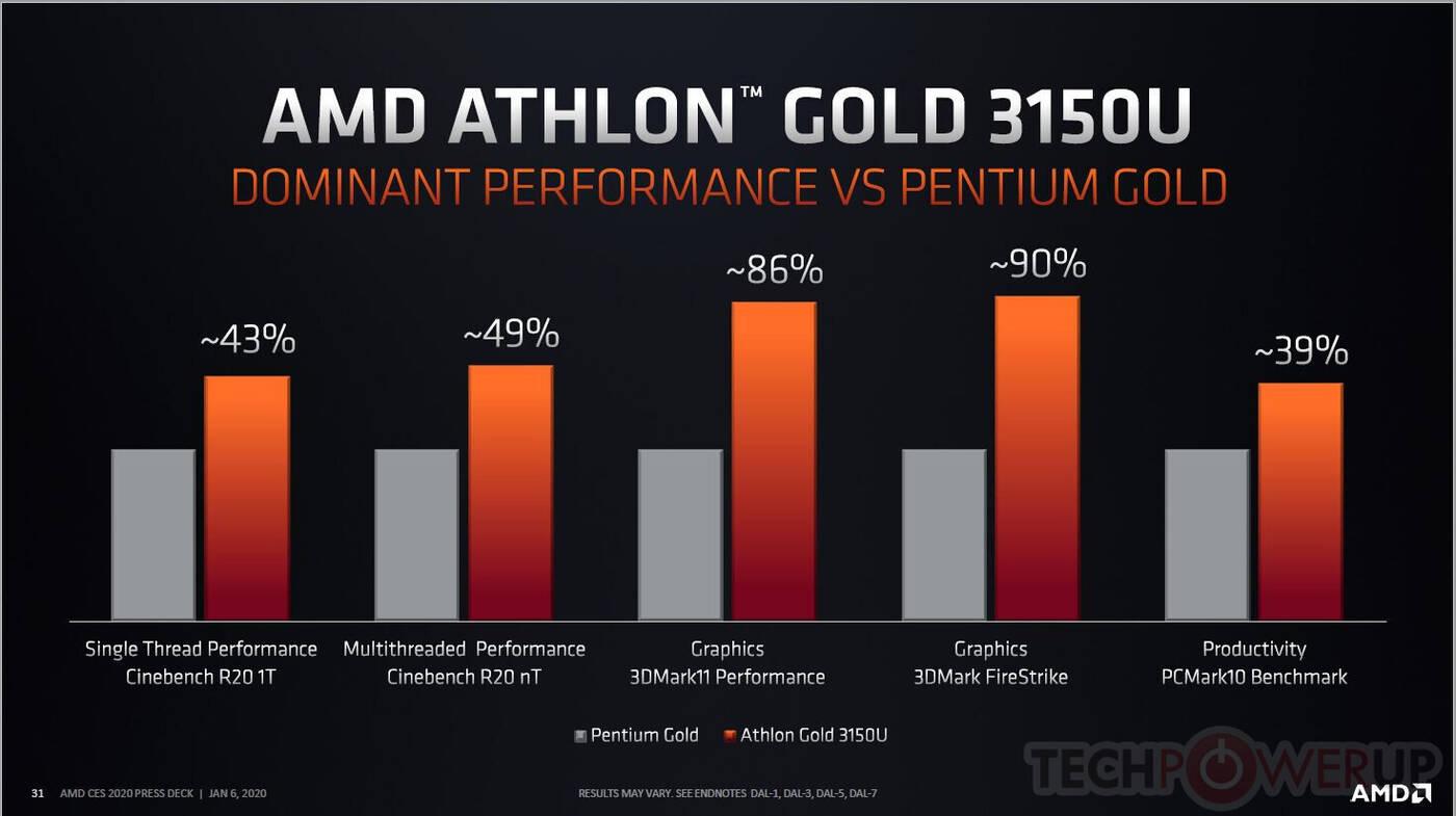proceosry Athlon 3000 Gold i Silver, amd Athlon 3000 Gold i Silver, wydajność Athlon 3000 Gold i Silver