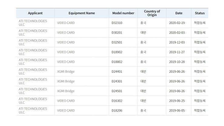 AMD certyfikat, big navi certyfikat