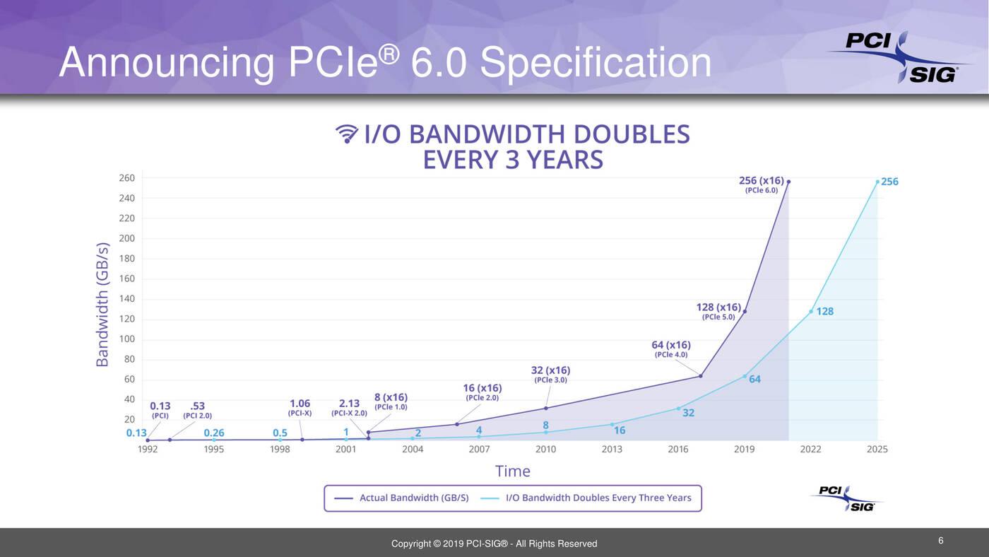 standard PCI-Express 6.0, specyfikacja PCI-Express 6.0, prace PCI-Express 6.0
