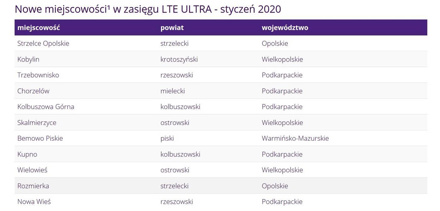 Play LTE Ultra styczeń 2020