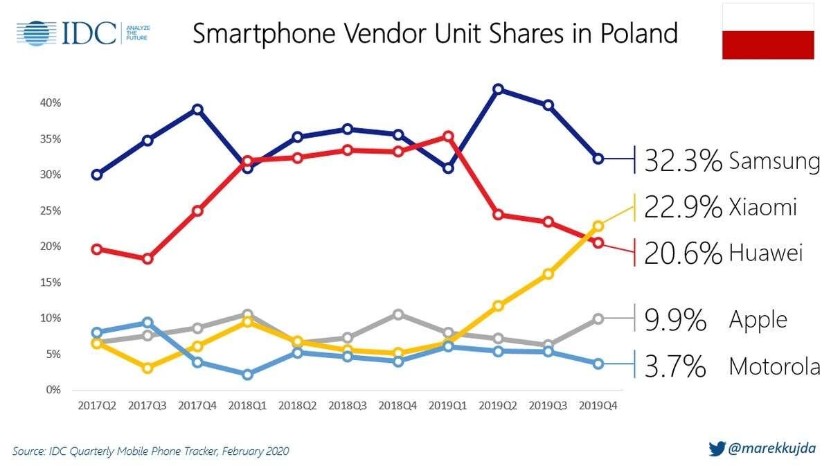 Rynek smartfonów w Polsce 4Q2019