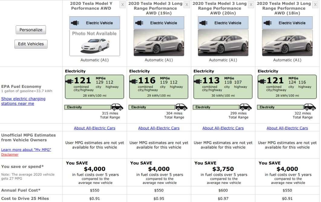 Tesla Model Y Performance, zasięg Model Y, EPA Model Y,  Model Y Performance