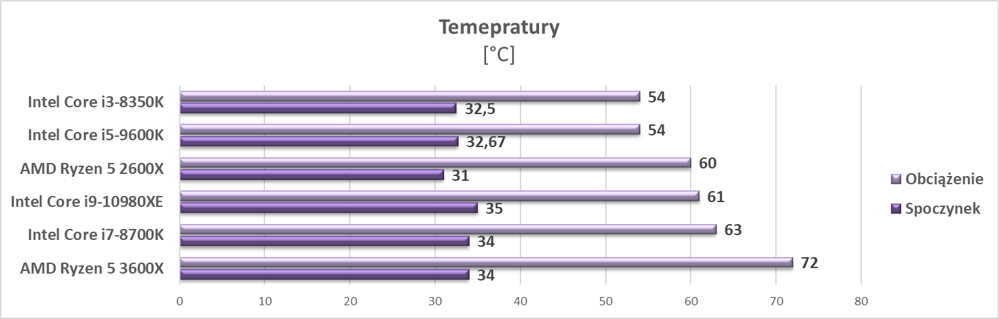 Test procesora Intel Core i9-10980XE