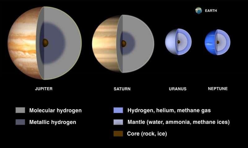 Z czego wynikają różnice między Uranem i Neptunem?