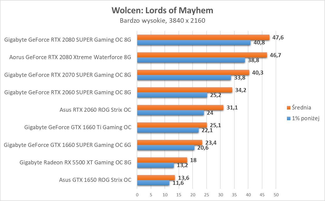 Wolcen: Lords of Mayhem - test kart graficznych