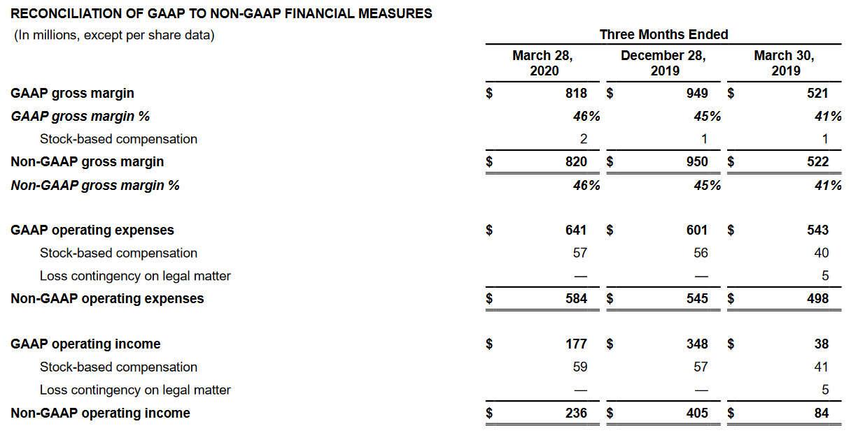 finanse AMD, wyniki finansowe AMD, zyski AMD