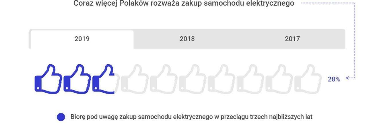 elektryczne samochody, Polacy elektryczne samochody, podejście Polaków, EV w Polsce, elektryczne samochody w Polsce