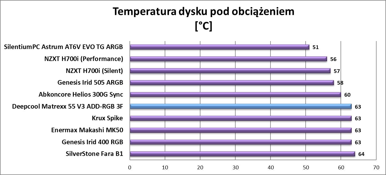 Test obudowy Deepcool Matrexx 55 V3 ADD-RGB 3F