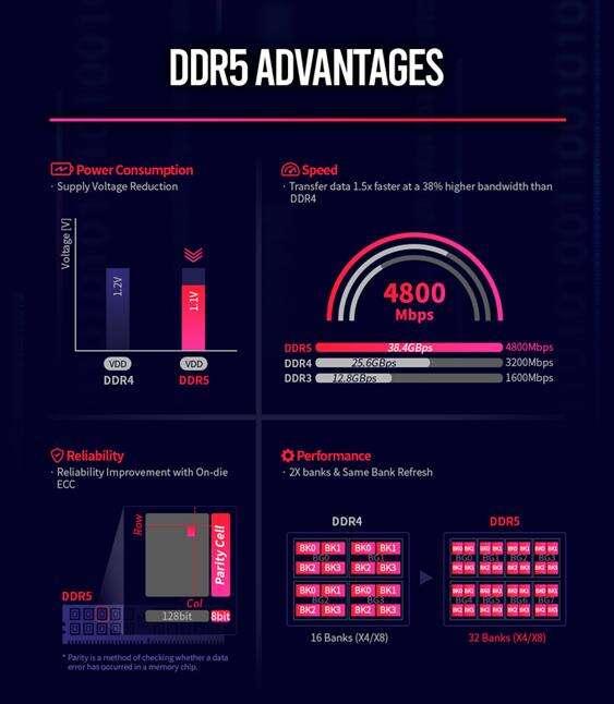Pamięć DDR5 będzie wyjątkowa. Zwłaszcza dla AMD