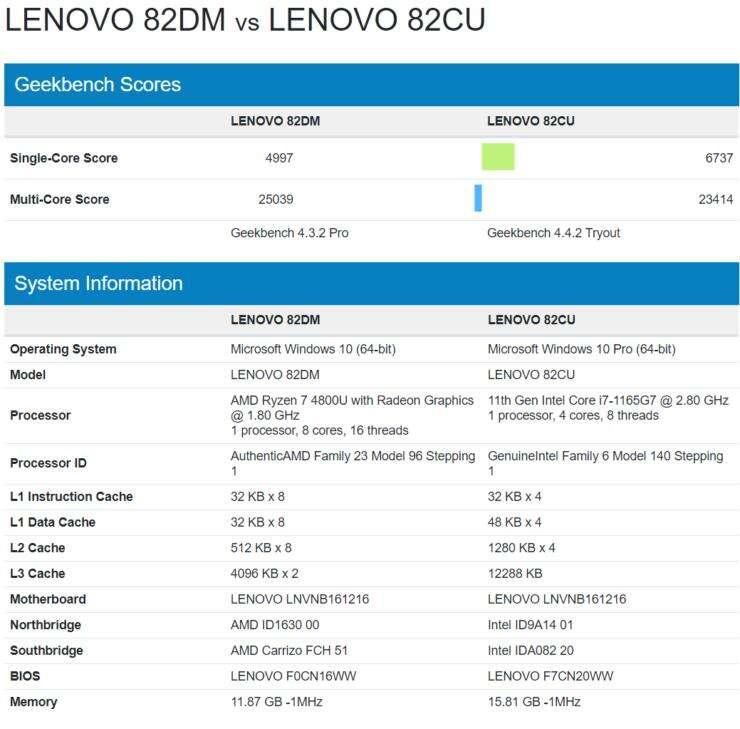 geekbench Intel Core i7-1165G7, test Intel Core i7-1165G7