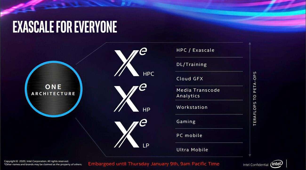 szczegóły Intel Xe, karty Intel Xe