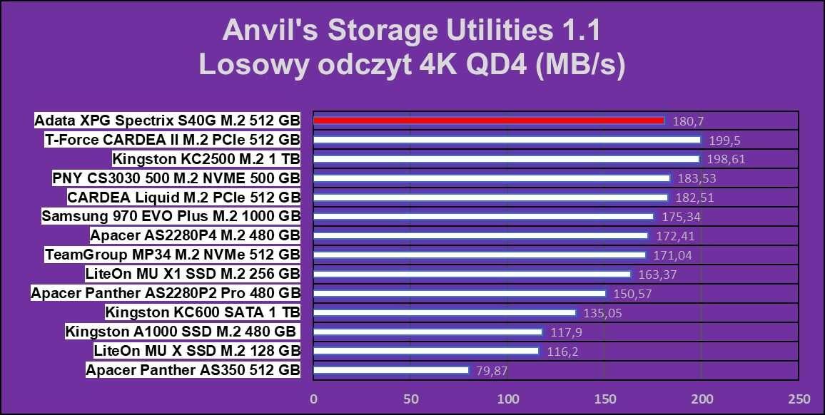 Test dysku Adata XPG Spectrix S40G 512 GB na M.2