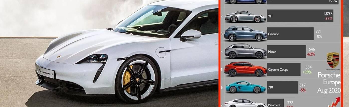 Jak ma się sprzedaż samochodów Porsche? Co z elektrycznym Taycan?