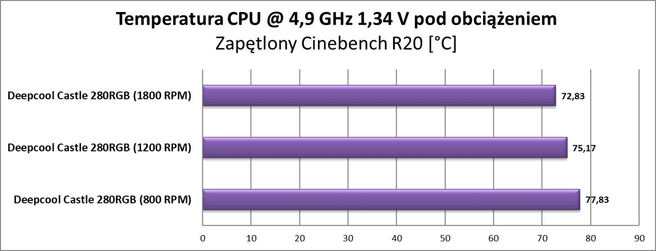 Test chłodzenia Deepcool Castle 280RGB
