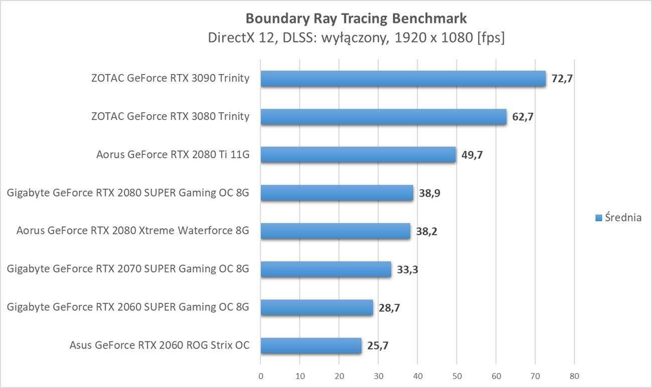 Boundary Ray Tracing Benchmark - test wydajności kart graficznych