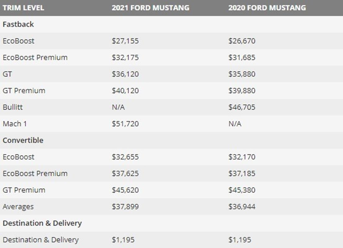 Ceny każdego Forda Mustanga 2021 są wyższe niż rok temu