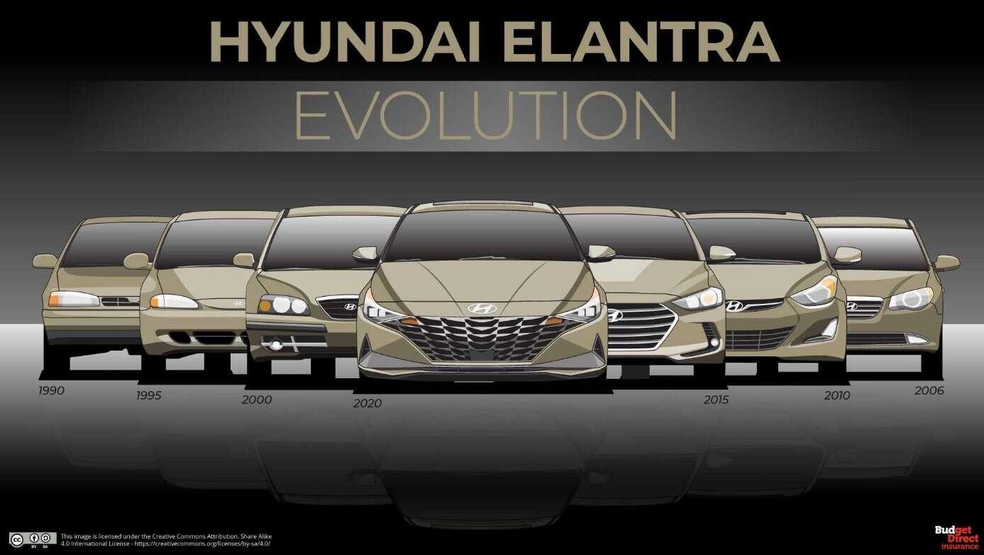 Jak zmieniał się Hyundai Elantra? Podsumowanie 30 lat zmian
