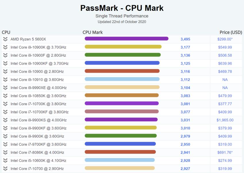 Koniec dominacji Intela. Ryzen 5 5600X najwydajniejszym procesorem PassMark